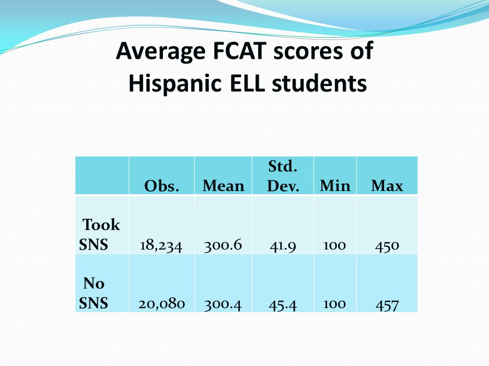 Average FCAT scores of Hispanic ELL students Obs. Mean Std.