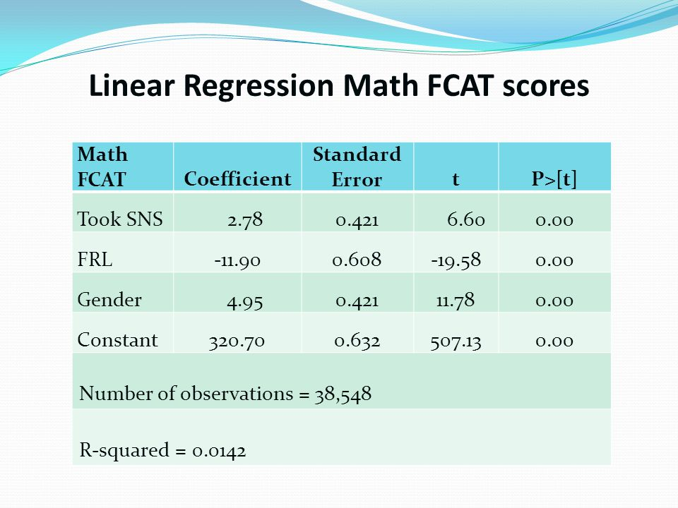 Linear Regression Math FCAT scores Math FCATCoefficient Standard ErrortP>[t] Took SNS 2.780.421 6.600.00 FRL-11.900.608-19.580.00 Gender 4.950.42111.780.00 Constant320.700.632507.130.00 Number of observations = 38,548 R-squared = 0.0142