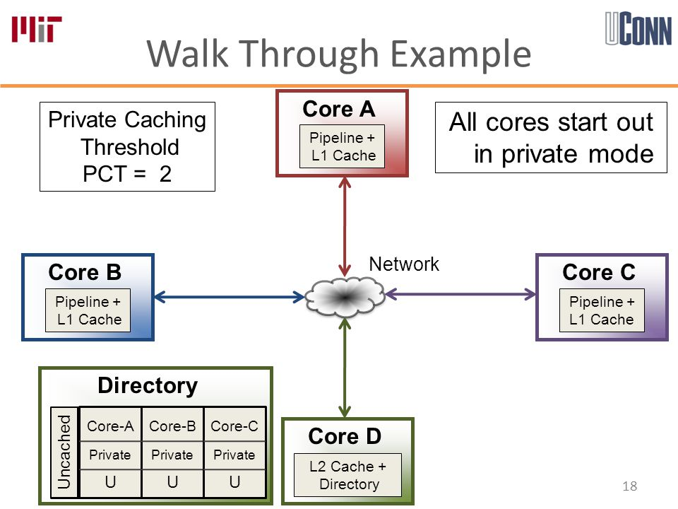 Walk Through Example 18 Core-A Private U Core-B Private U Core-C Private U Directory Core A Core B Core D Core C Private Caching Threshold PCT = 2 Uncached Pipeline + L1 Cache Pipeline + L1 Cache Pipeline + L1 Cache L2 Cache + Directory All cores start out in private mode Network