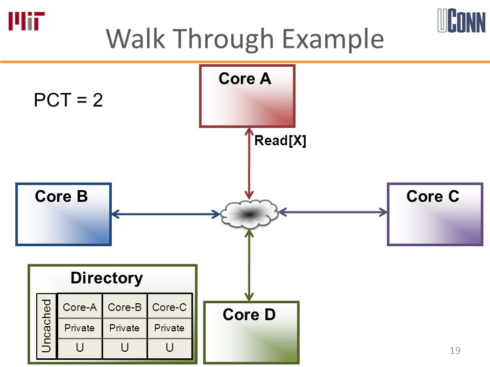 Walk Through Example 19 Core-A Private U Core-B Private U Core-C Private U Directory Core A Core B Core D Core C PCT = 2 Uncached Read[X]