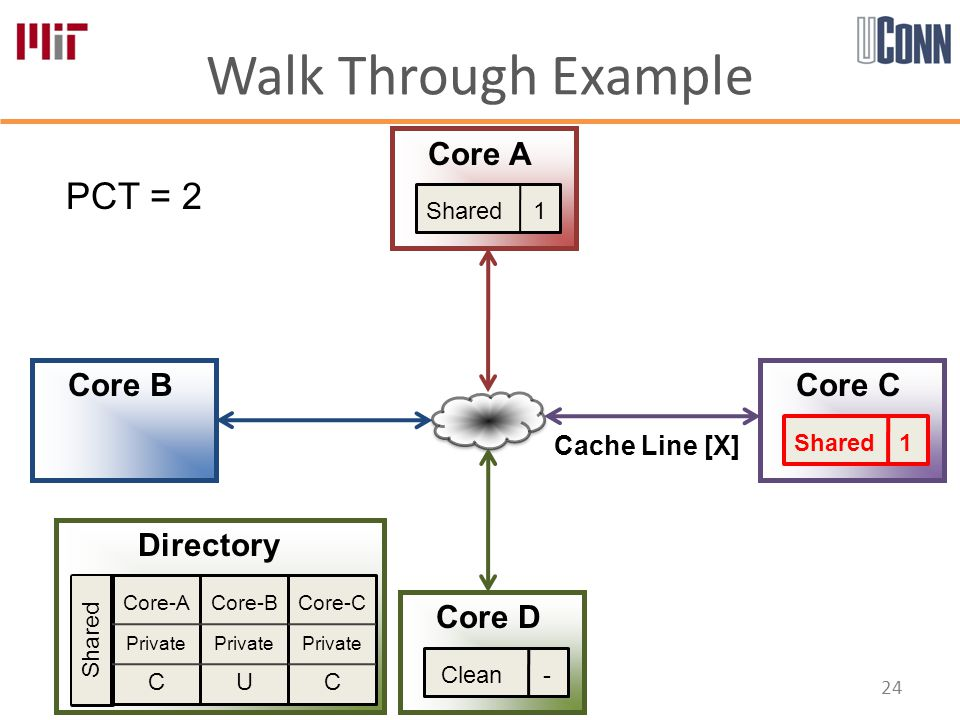 Walk Through Example 24 Core-A Private C Core-B Private U Core-C Private C Directory Core A Core B Core D Core C PCT = 2 Shared Shared 1 Cache Line [X] Clean -
