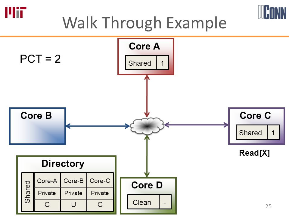 Walk Through Example 25 Core-A Private C Core-B Private U Core-C Private C Directory Core A Core B Core D Core C PCT = 2 Shared Shared 1 Read[X] Clean -