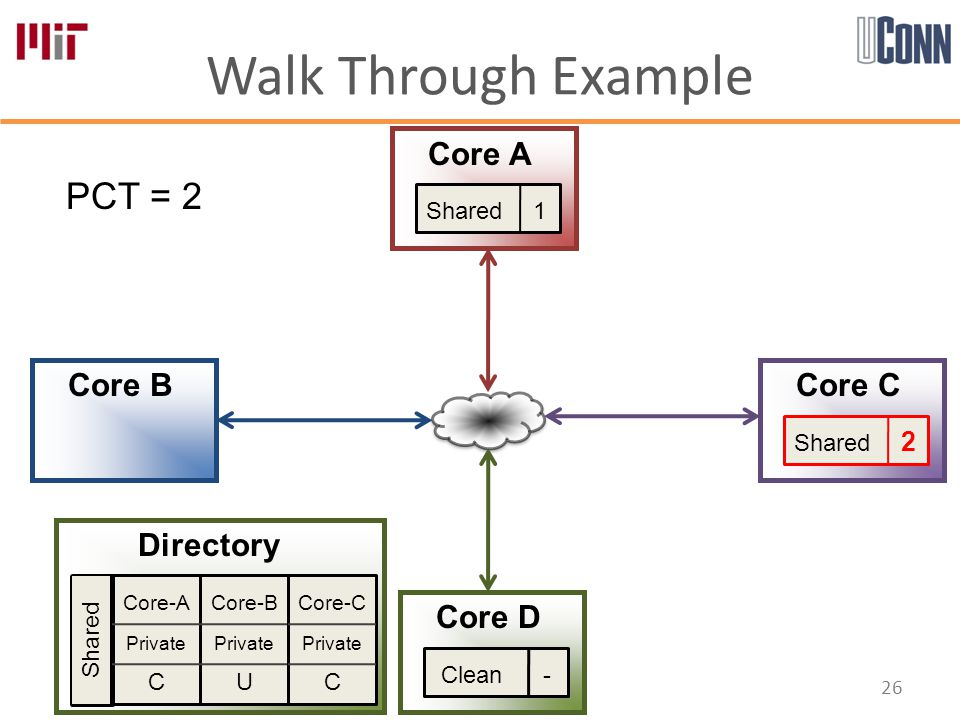 Walk Through Example 26 Core-A Private C Core-B Private U Core-C Private C Directory Core A Core B Core D Core C PCT = 2 Shared Shared 1 Shared 2 Clean -