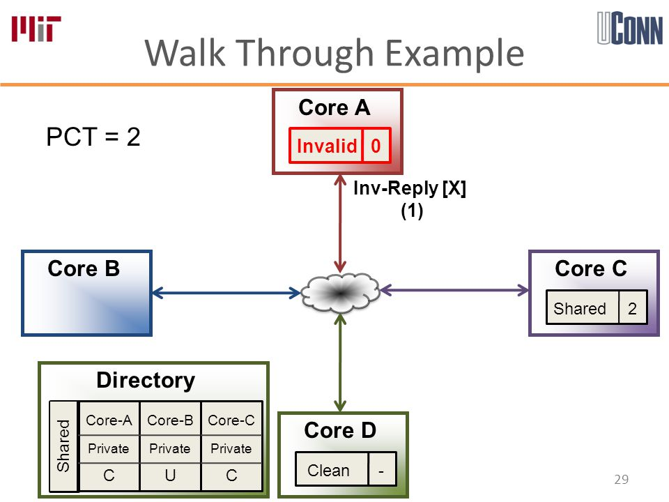 Walk Through Example 29 Core-A Private C Core-B Private U Core-C Private C Directory Core A Core B Core D Core C PCT = 2 Shared Invalid 0 Shared 2 Inv-Reply [X] (1) Clean -