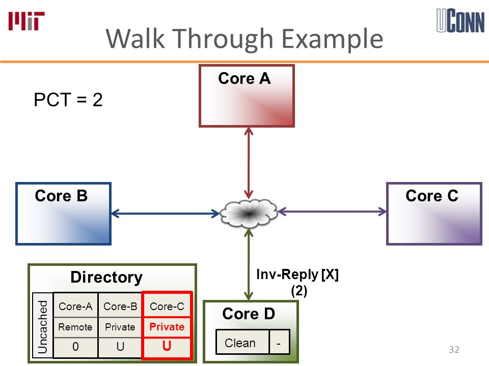 Walk Through Example 32 Core-A Remote 0 Core-B Private U Core-C Private U Directory Core A Core B Core D Core C PCT = 2 Uncached Inv-Reply [X] (2) Clean -