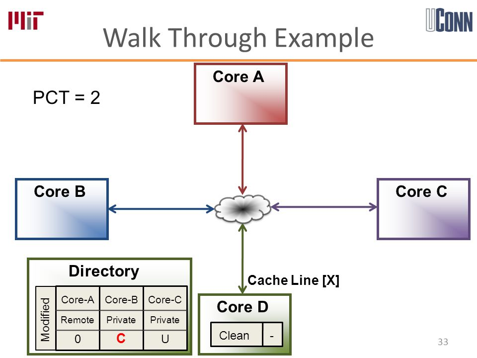 Walk Through Example 33 Core-A Remote 0 Core-B Private C Core-C Private U Directory Core A Core B Core D Core C PCT = 2 Modified Cache Line [X] Clean -