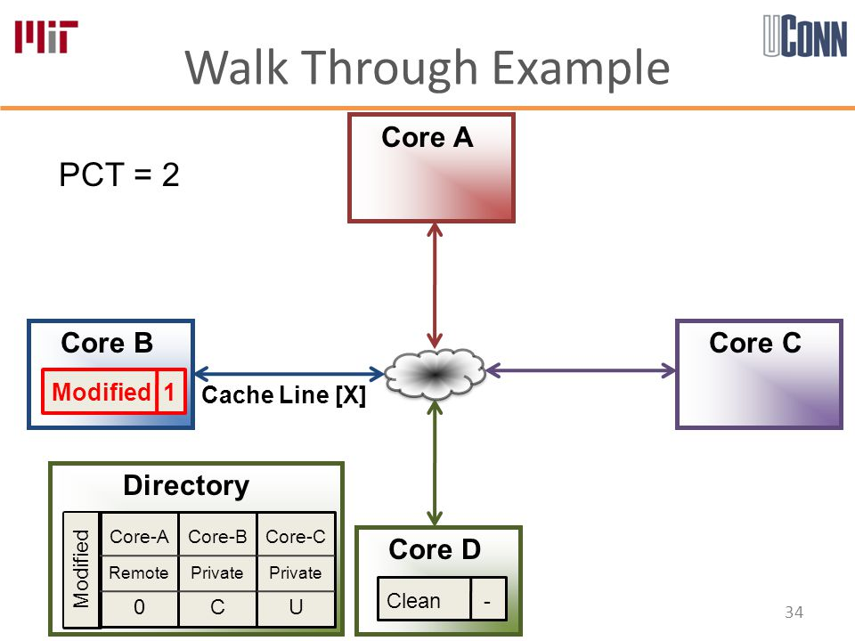 Walk Through Example 34 Core-A Remote 0 Core-B Private C Core-C Private U Directory Core A Core B Core D Core C PCT = 2 Modified Modified 1 Cache Line [X] Clean -