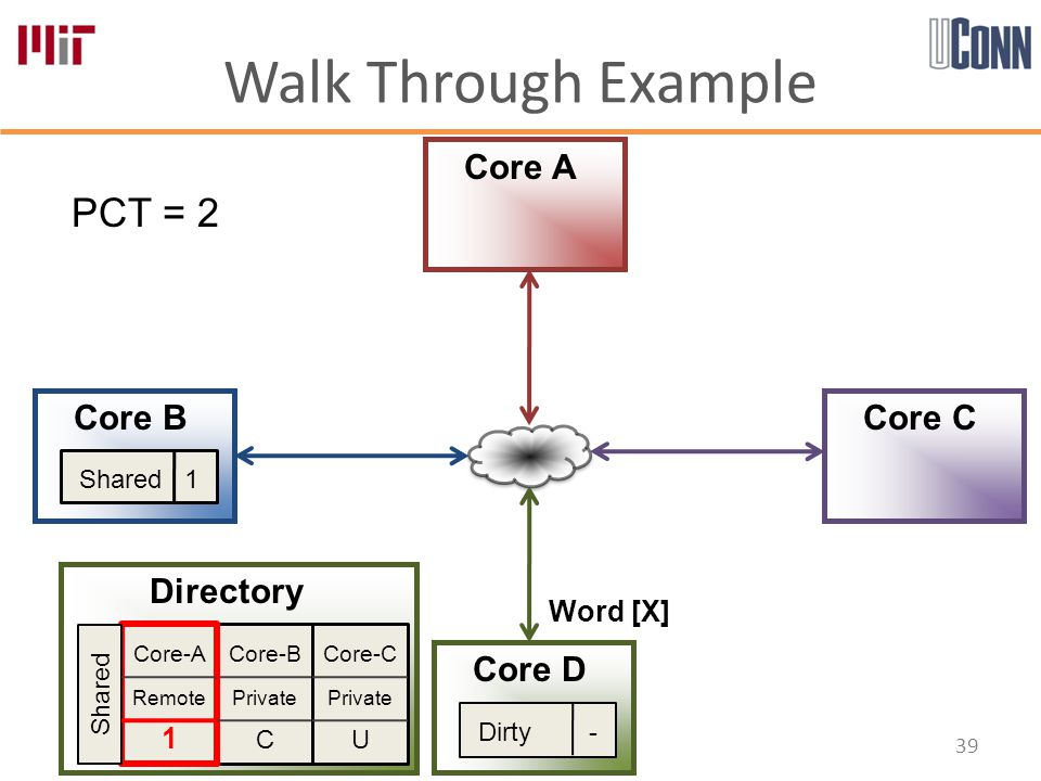 Walk Through Example 39 Core-B Private C Core-A Remote 1 Core-C Private U Directory Core A Core B Core D Core C PCT = 2 Shared Shared 1 Word [X] Dirty -