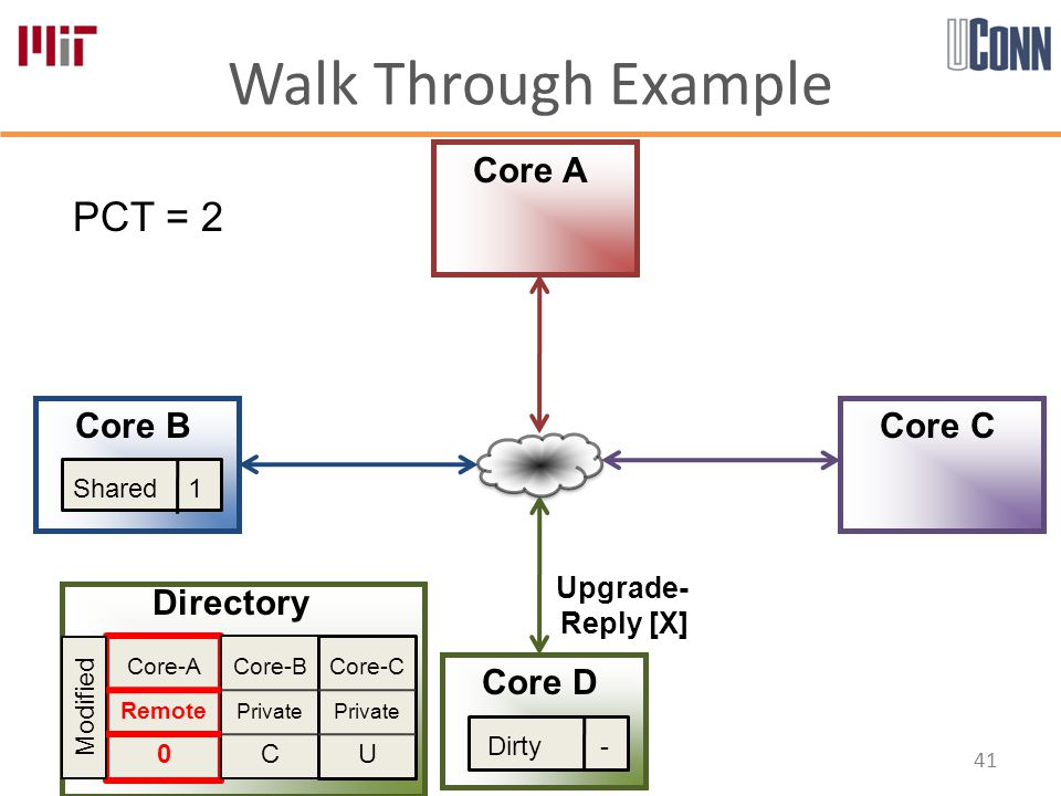Walk Through Example 41 Core-A Remote 0 Core-B Private C Core-C Private U Directory Core A Core B Core D Core C PCT = 2 Modified Shared 1 Dirty - Upgrade- Reply [X]
