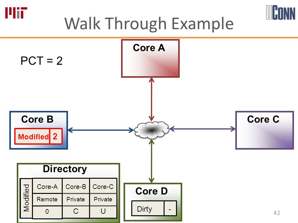 Walk Through Example 42 Core-A Remote 0 Core-B Private C Core-C Private U Directory Core A Core B Core D Core C PCT = 2 Modified Modified 2 Dirty -