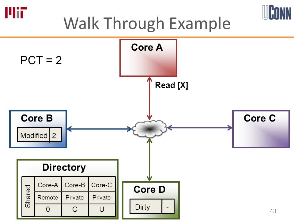 Walk Through Example 43 Core-A Remote 0 Core-B Private C Core-C Private U Directory Core A Core B Core D Core C PCT = 2 Shared Modified 2 Read [X] Dirty -