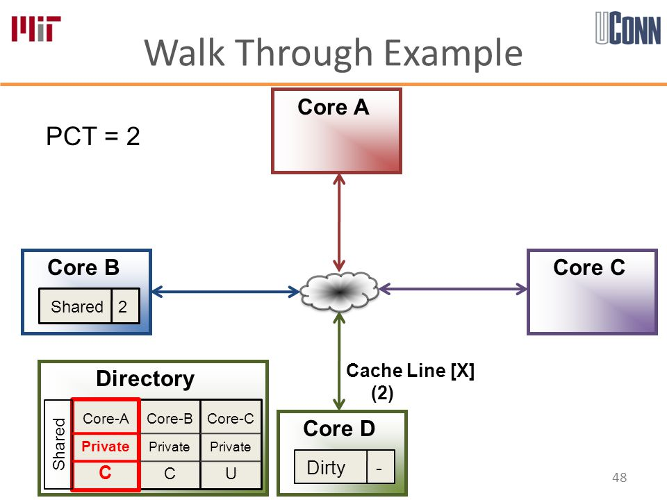 Walk Through Example 48 Core-B Private C Core-A Private C Core-C Private U Directory Core A Core B Core D Core C PCT = 2 Shared Shared 2 Dirty - Cache Line [X] (2)