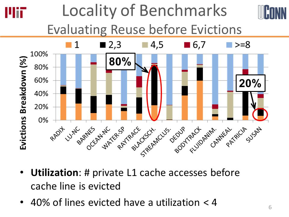 Utilization: # private L1 cache accesses before cache line is evicted 40% of lines evicted have a utilization < 4 Locality of Benchmarks Evaluating Reuse before Evictions 6 80% 20%