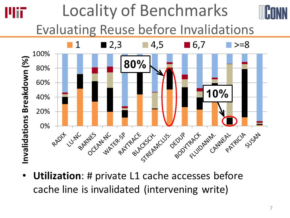 Utilization: # private L1 cache accesses before cache line is invalidated (intervening write) Locality of Benchmarks Evaluating Reuse before Invalidations 7 80% 10%