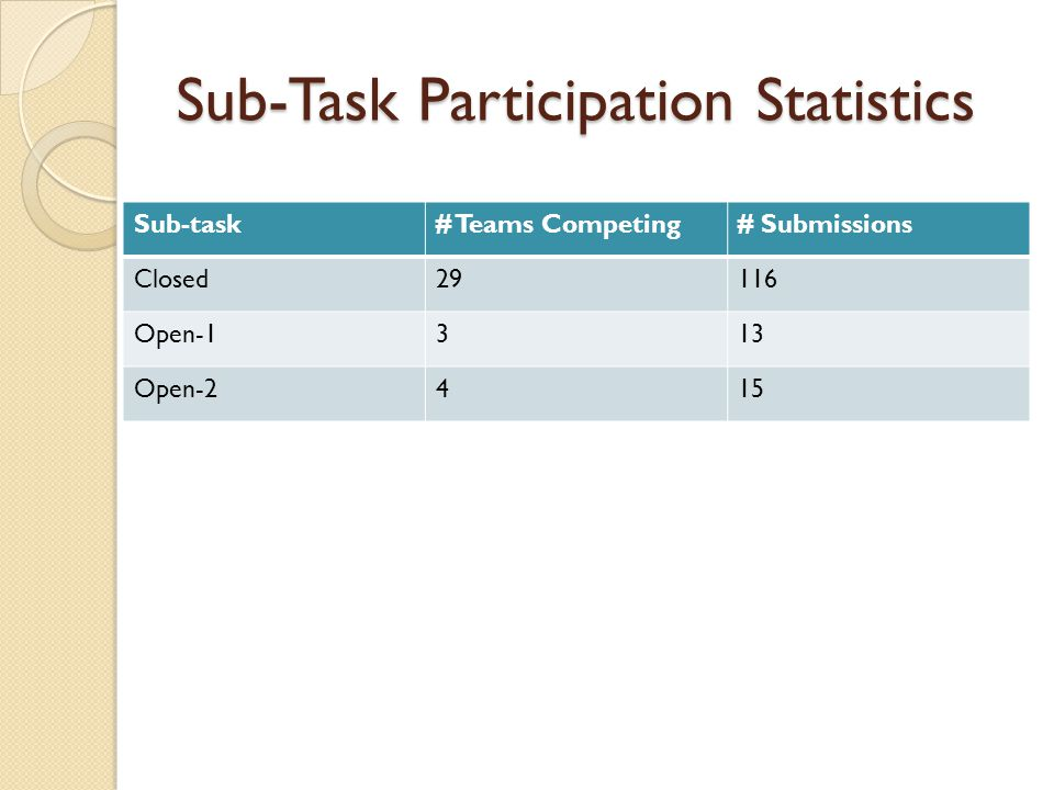 Sub-Task Participation Statistics Sub-task# Teams Competing# Submissions Closed29116 Open-1313 Open-2415