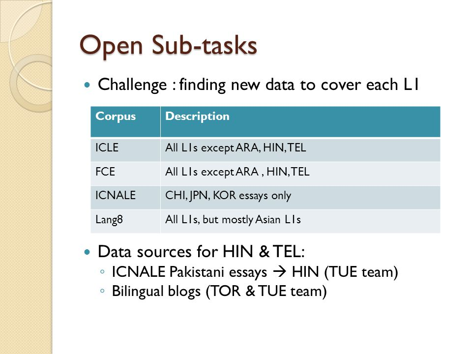 Open Sub-tasks Challenge : finding new data to cover each L1 Data sources for HIN & TEL: ◦ ICNALE Pakistani essays  HIN (TUE team) ◦ Bilingual blogs (TOR & TUE team) CorpusDescription ICLEAll L1s except ARA, HIN, TEL FCEAll L1s except ARA, HIN, TEL ICNALECHI, JPN, KOR essays only Lang8All L1s, but mostly Asian L1s