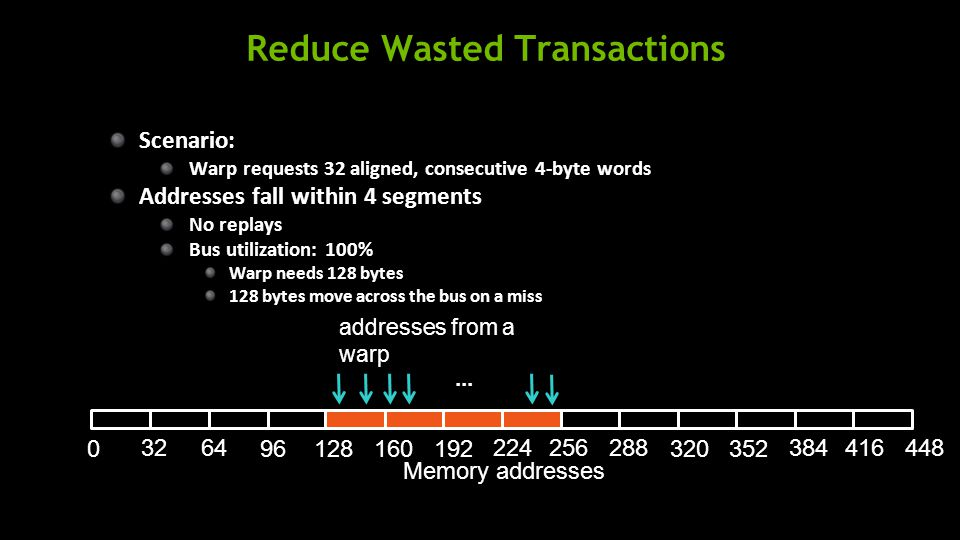 Reduce Wasted Transactions Scenario: Warp requests 32 aligned, consecutive 4-byte words Addresses fall within 4 segments No replays Bus utilization: 100% Warp needs 128 bytes 128 bytes move across the bus on a miss...