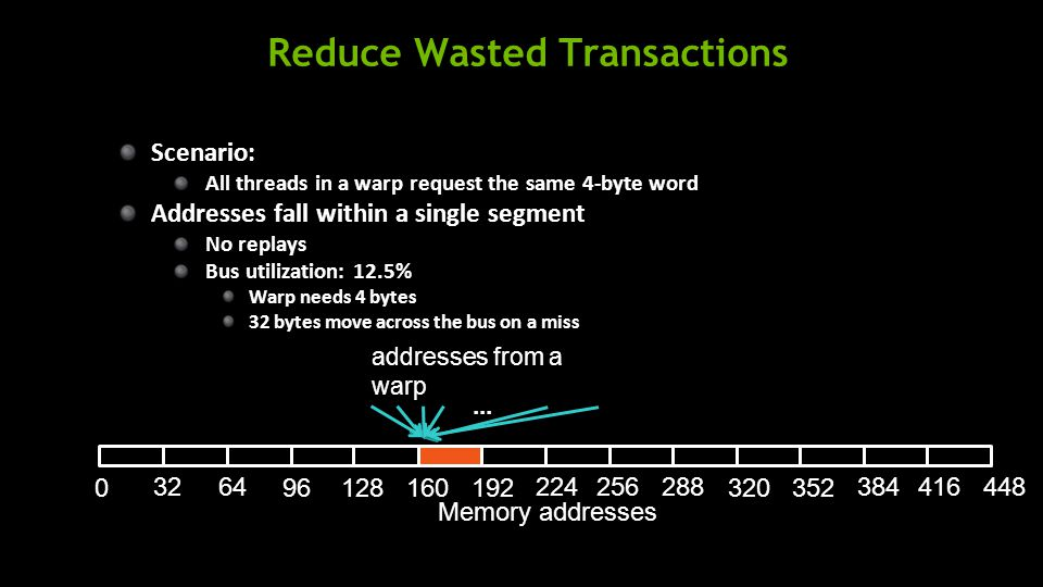 Reduce Wasted Transactions addresses from a warp Scenario: All threads in a warp request the same 4-byte word Addresses fall within a single segment No replays Bus utilization: 12.5% Warp needs 4 bytes 32 bytes move across the bus on a miss...