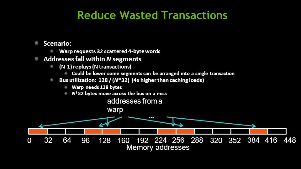 Reduce Wasted Transactions addresses from a warp Memory addresses 0 Scenario: Warp requests 32 scattered 4-byte words Addresses fall within N segments (N-1) replays (N transactions) Could be lower some segments can be arranged into a single transaction Bus utilization: 128 / (N*32) (4x higher than caching loads) Warp needs 128 bytes N*32 bytes move across the bus on a miss...
