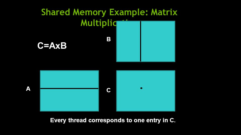 Shared Memory Example: Matrix Multiplication A B C C=AxB Every thread corresponds to one entry in C.