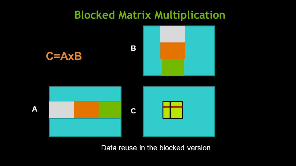 Blocked Matrix Multiplication A B C C=AxB Data reuse in the blocked version