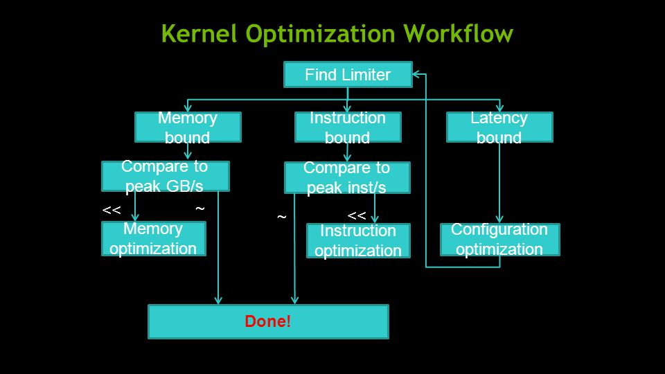 Kernel Optimization Workflow Find Limiter Compare to peak GB/s Memory optimization Compare to peak inst/s Instruction optimization Configuration optimization Memory bound Instruction bound Latency bound Done.