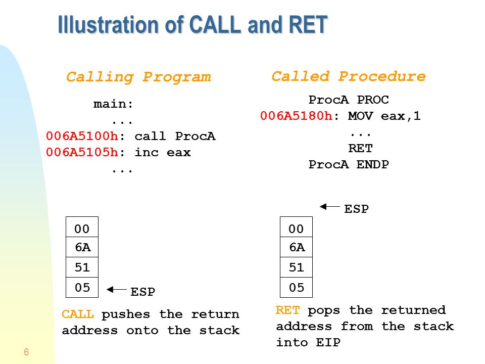 6 Illustration of CALL and RET Calling Program Called Procedure main:...