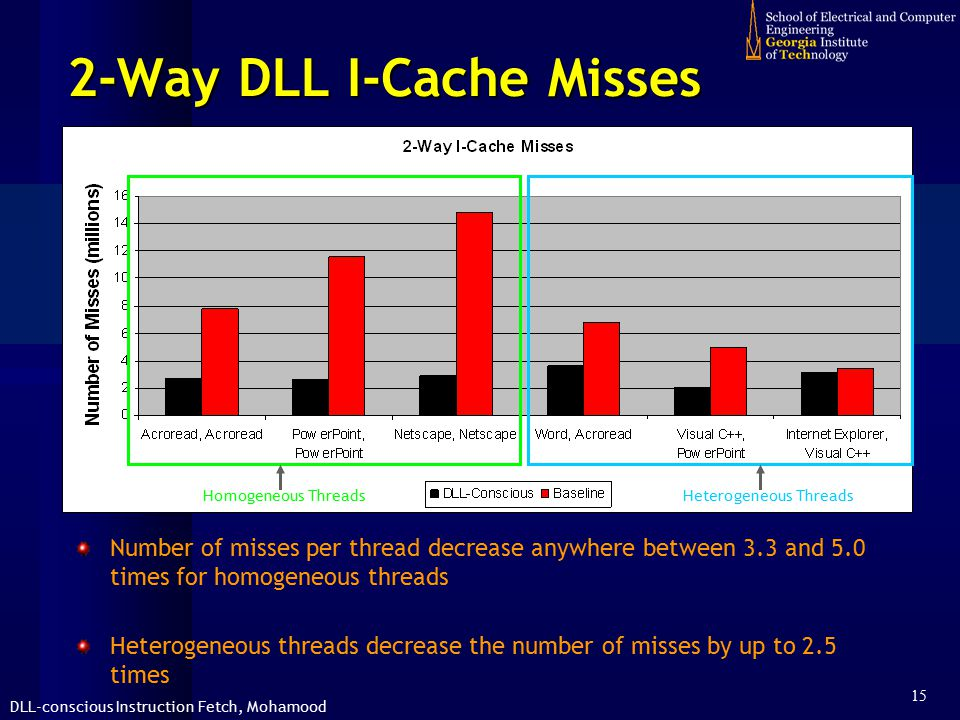 DLL-conscious Instruction Fetch, Mohamood 15 2-Way DLL I-Cache Misses Number of misses per thread decrease anywhere between 3.3 and 5.0 times for homogeneous threads Heterogeneous threads decrease the number of misses by up to 2.5 times Homogeneous ThreadsHeterogeneous Threads