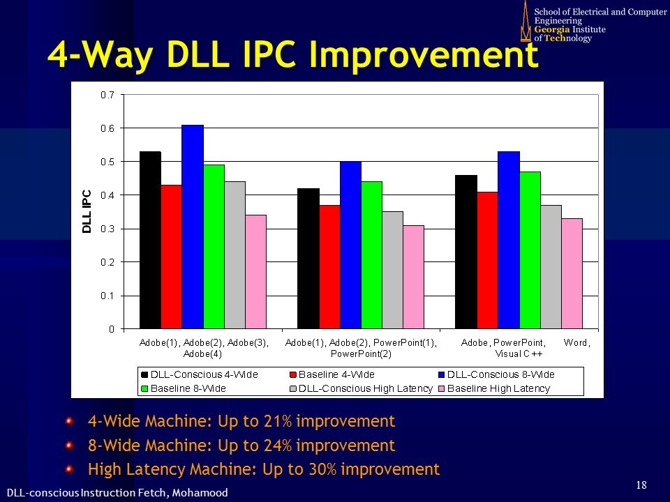 DLL-conscious Instruction Fetch, Mohamood 18 4-Way DLL IPC Improvement 4-Wide Machine: Up to 21% improvement 8-Wide Machine: Up to 24% improvement High Latency Machine: Up to 30% improvement