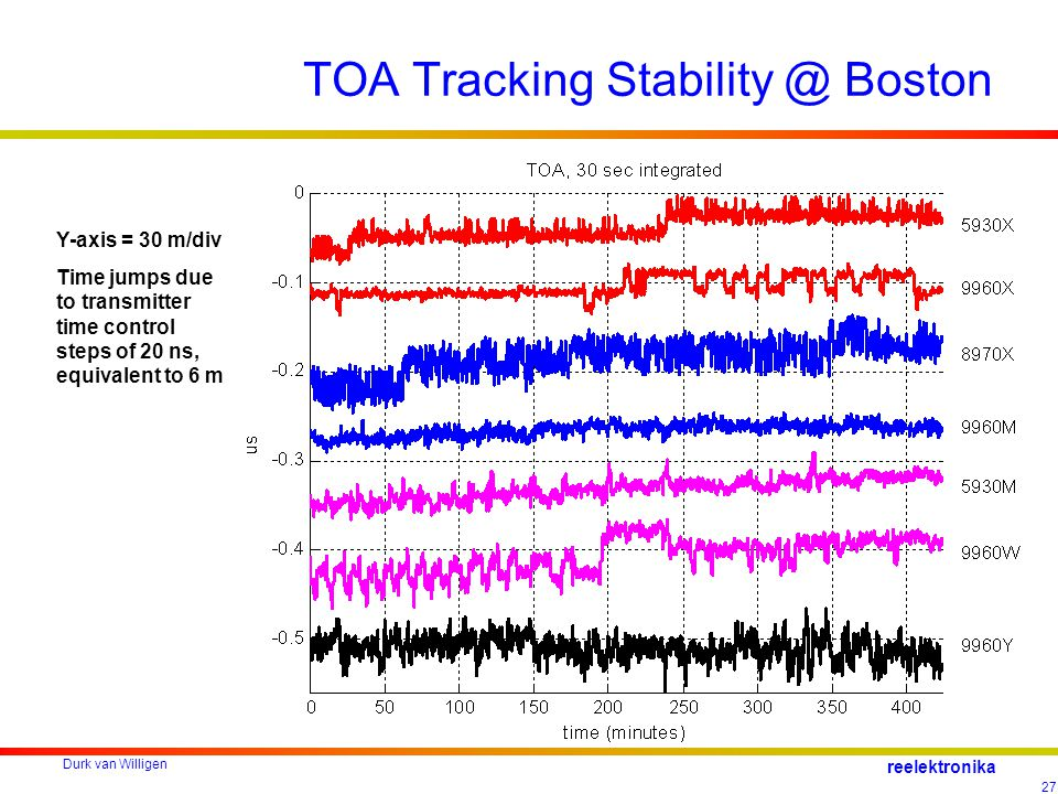 Durk van Willigen 27 reelektronika TOA Tracking Stability @ Boston Y-axis = 30 m/div Time jumps due to transmitter time control steps of 20 ns, equivalent to 6 m
