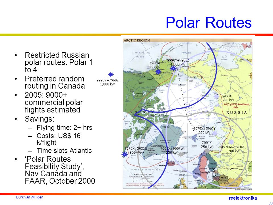 Durk van Willigen 30 reelektronika Polar Routes Restricted Russian polar routes: Polar 1 to 4 Preferred random routing in Canada 2005: 9000+ commercial polar flights estimated Savings: –Flying time: 2+ hrs –Costs: US$ 16 k/flight –Time slots Atlantic 'Polar Routes Feasibility Study', Nav Canada and FAAR, October 2000 4970M+5960Z 1,200 kW 4970X+5960Y 250 kW 5960X 1,200 kW 7001Y 250 kW 7270X+5930Z 800 kW 7960M 560 kW 9990Y+7960Z 1,000 kW 7001X+9007W 250 kW 9990Y+7960Z 1,000 kW