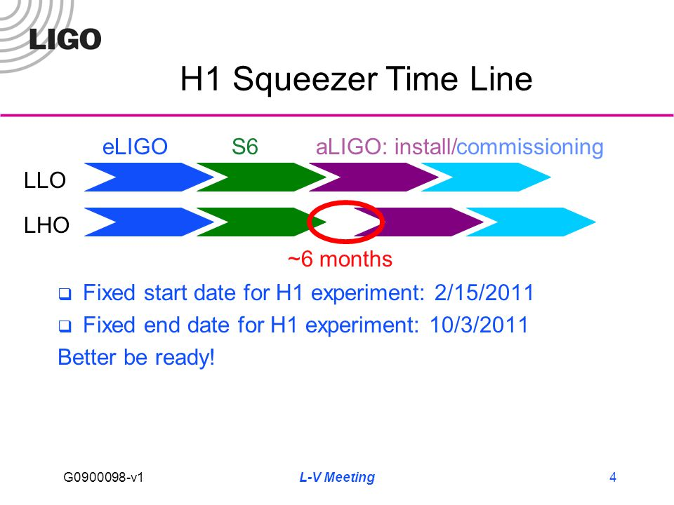 G0900098-v1 L-V Meeting4 H1 Squeezer Time Line  Fixed start date for H1 experiment: 2/15/2011  Fixed end date for H1 experiment: 10/3/2011 Better be ready.