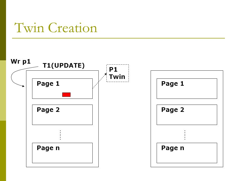 Twin Creation …… Page 1 Page 2 Page n T1(UPDATE) …… Page 1 Page 2 Page n Wr p1 P1 Twin