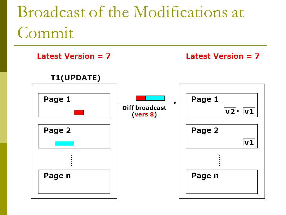 Broadcast of the Modifications at Commit …… Page 1 Page 2 Page n T1(UPDATE) …… Page 1 Page 2 Page n Diff broadcast (vers 8) Latest Version = 7 v2v1