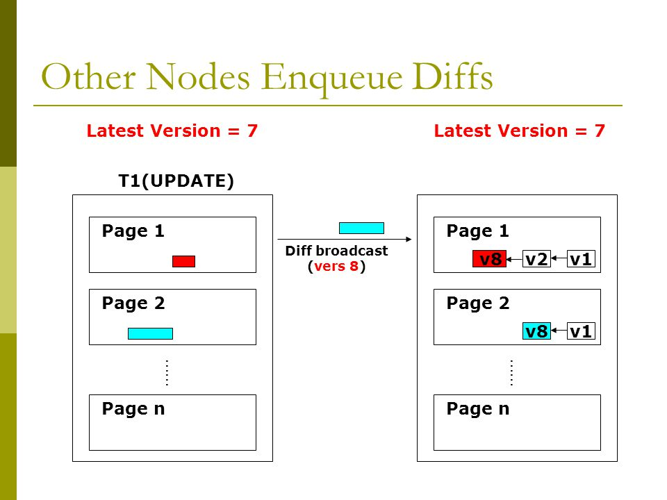 Other Nodes Enqueue Diffs …… Page 1 Page 2 Page n T1(UPDATE) …… Page 1 Page 2 Page n Diff broadcast (vers 8) v2v1v8 v1 Latest Version = 7