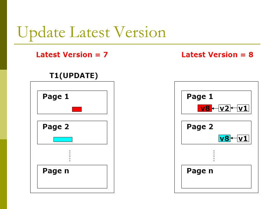 Update Latest Version …… Page 1 Page 2 Page n T1(UPDATE) …… Page 1 Page 2 Page n v2v1v8 v1 Latest Version = 7Latest Version = 8