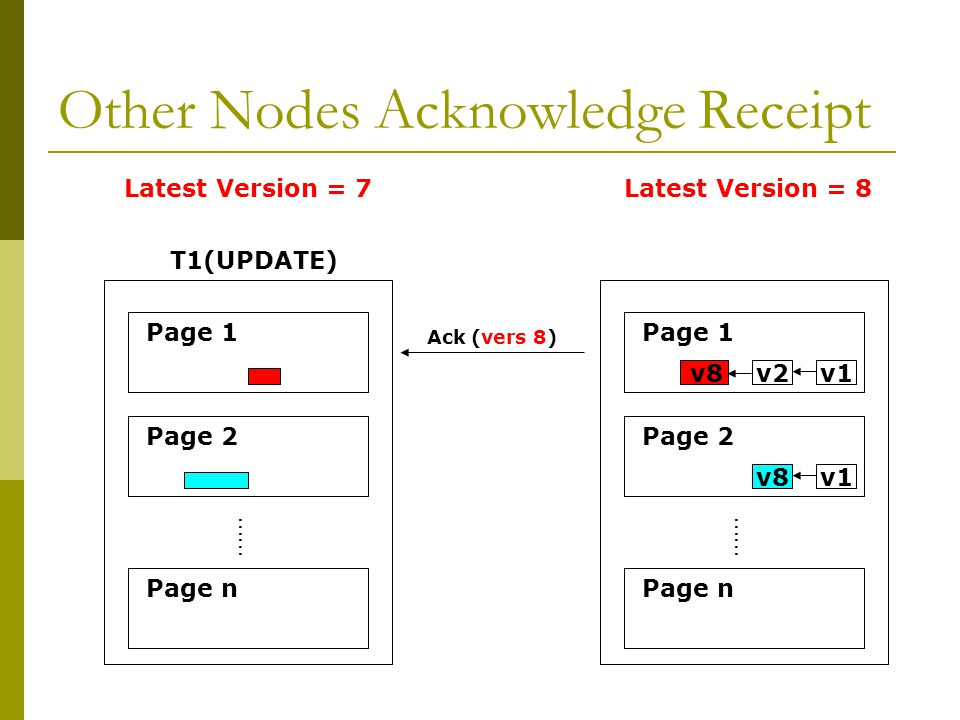 Other Nodes Acknowledge Receipt …… Page 1 Page 2 Page n T1(UPDATE) …… Page 1 Page 2 Page n v2v1 v8v1 Ack (vers 8) v8 Latest Version = 7Latest Version = 8