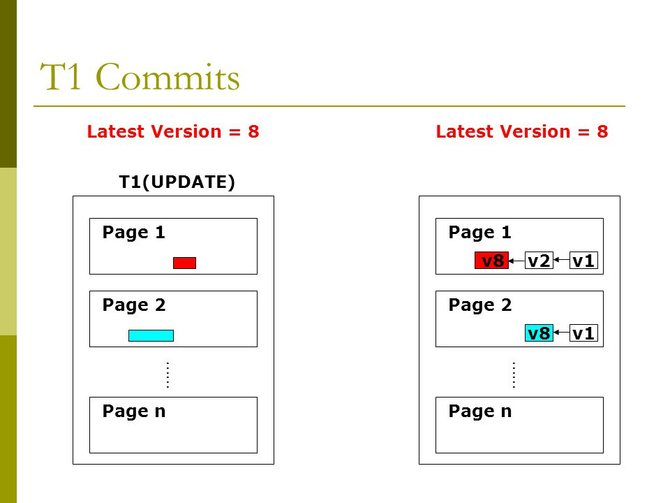 T1 Commits …… Page 1 Page 2 Page n T1(UPDATE) …… Page 1 Page 2 Page n v2v1 v8v1 v8 Latest Version = 8