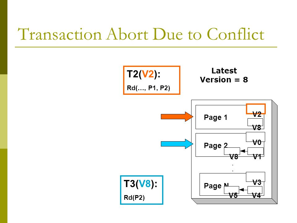 Transaction Abort Due to Conflict...
