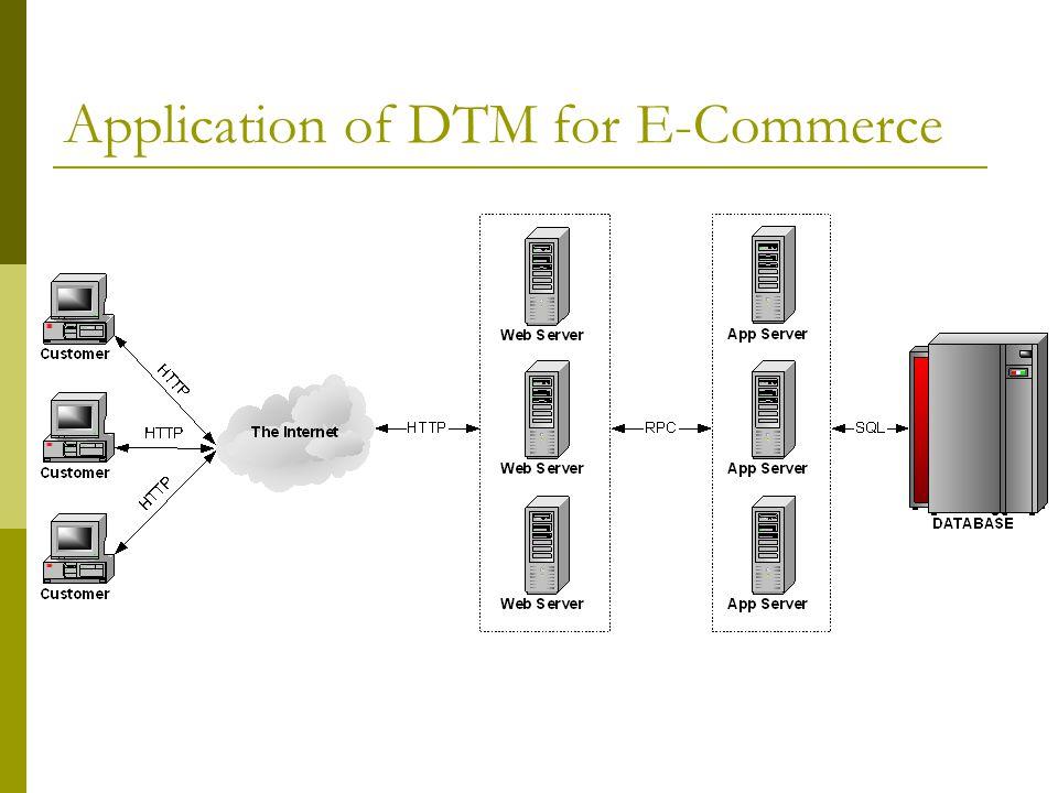 Application of DTM for E-Commerce