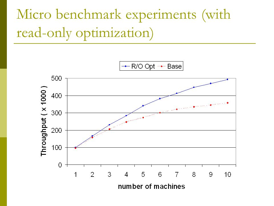 Micro benchmark experiments (with read-only optimization)