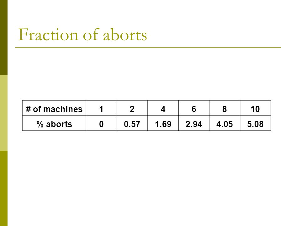 Fraction of aborts # of machines1246810 % aborts00.571.692.944.055.08