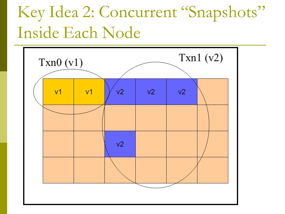 Key Idea 2: Concurrent Snapshots Inside Each Node read v1 v2 Txn0 (v1) Txn1 (v2) v1 v2