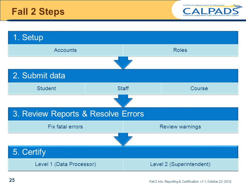 Fall 2 Steps 5. Certify Level 1 (Data Processor)Level 2 (Superintendent) 3.