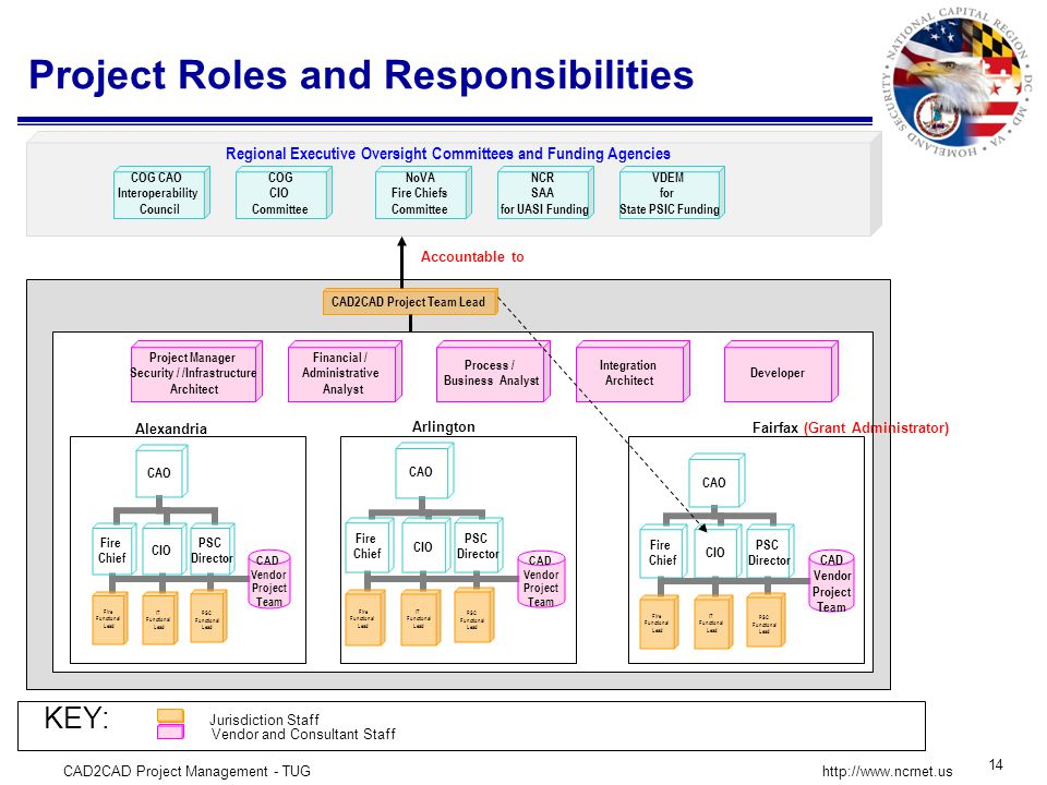 CAD2CAD Project Management - TUG 14 http://www.ncrnet.us Project Roles and Responsibilities CAD Vendor Project Team CAD Vendor Project Team CAD2CAD Project Team Lead Project Manager Security / /Infrastructure Architect Financial / Administrative Analyst Process / Business Analyst Integration Architect Developer CAD Vendor Project Team Regional Executive Oversight Committees and Funding Agencies Alexandria Arlington Fairfax (Grant Administrator) Jurisdiction Staff Vendor and Consultant Staff KEY: COG CAO Interoperability Council COG CIO Committee NoVA Fire Chiefs Committee NCR SAA for UASI Funding VDEM for State PSIC Funding Accountable to
