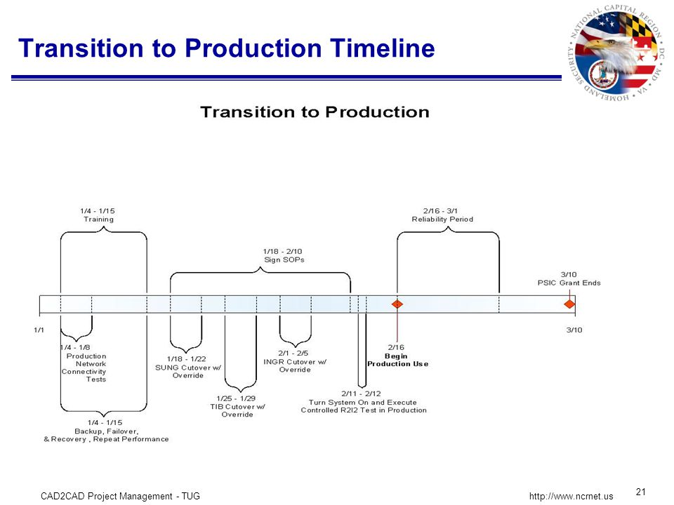 CAD2CAD Project Management - TUG 21 http://www.ncrnet.us Transition to Production Timeline