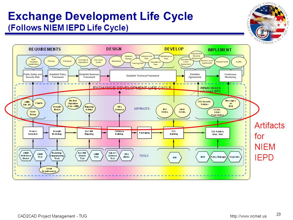 CAD2CAD Project Management - TUG 29 http://www.ncrnet.us Exchange Development Life Cycle (Follows NIEM IEPD Life Cycle) Artifacts for NIEM IEPD