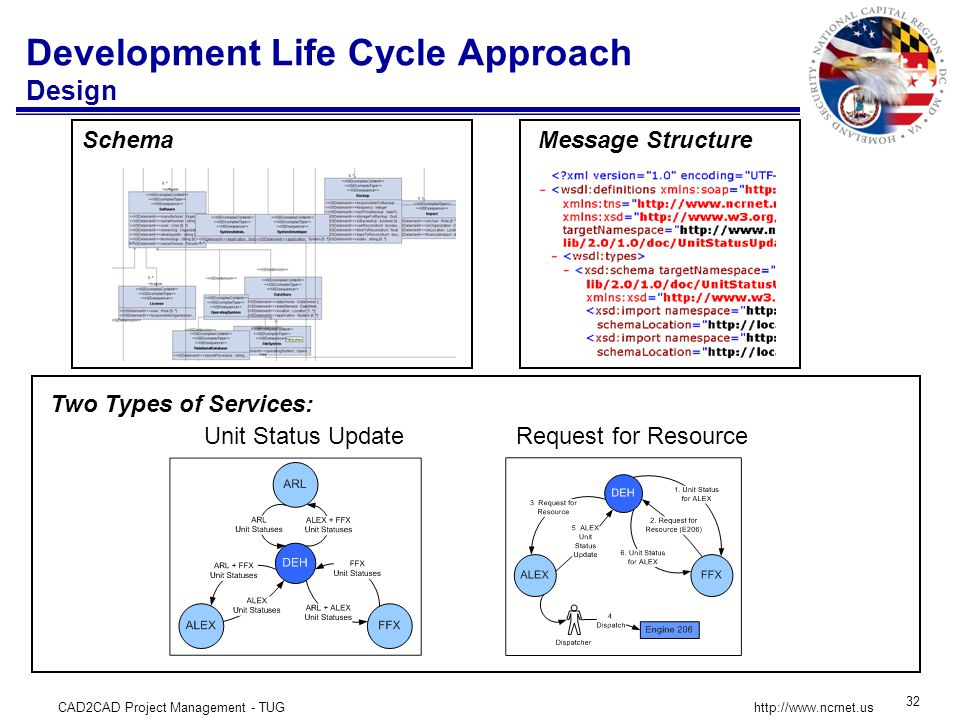 CAD2CAD Project Management - TUG 32 http://www.ncrnet.us Development Life Cycle Approach Design Two Types of Services: Request for ResourceUnit Status Update SchemaMessage Structure