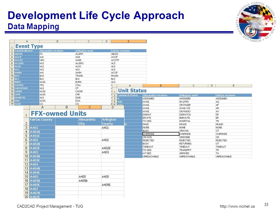 CAD2CAD Project Management - TUG 33 http://www.ncrnet.us Development Life Cycle Approach Data Mapping