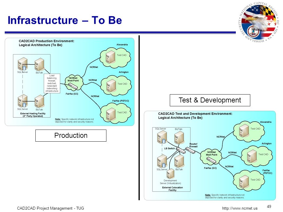 CAD2CAD Project Management - TUG 49 http://www.ncrnet.us Infrastructure – To Be Production Test & Development